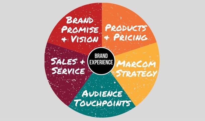 The Brand Integrity Equation